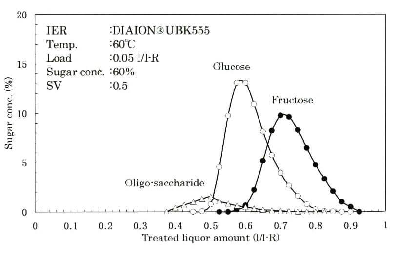 Межимпульсный интервал глюкозы и фруктозы