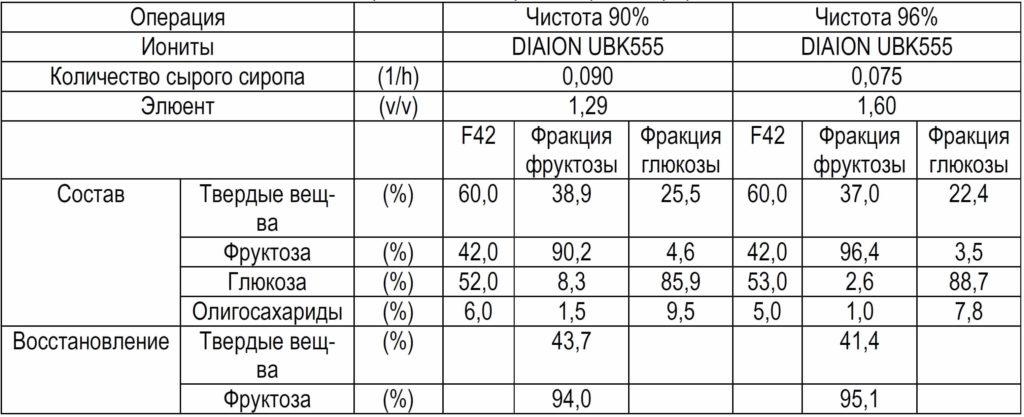 Разделение изомеризованного сахара, F42, хроматографией на псевдоподвижном слое